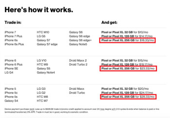 Verizon mistakenly shows that the Pixel and Pixel XL are available with 256GB of internal storage