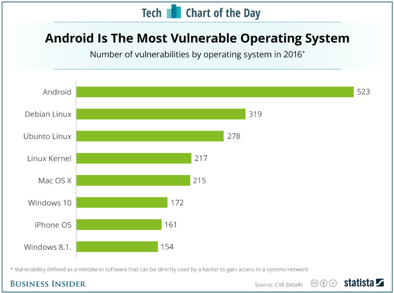 Android had the most vulnerabilities among operating systems last year - In 2016, Android was more vulnerable to hackers than iOS was