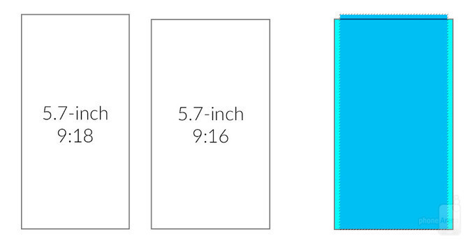 Side-by-side comparison on the left. On the right -- the two screens on top of each other aligned at the bottom - LG G6 will have a unique screen: What's different and how will it affect you?