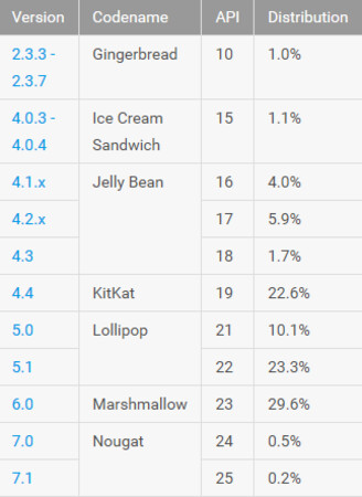 Android 2.2-2.2.3, better known as Froyo, is now gone from the distribution chart
