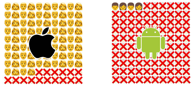 Only 4% of Android users can see the newest emoji, but this