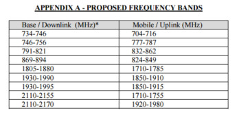 FCC filing by Amazon lists the frequency bands it proposes to use for the wireless tests
