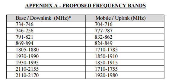 FCC filing by Amazon lists the frequency bands it proposes to use for the wireless tests - Amazon seeks FCC approval to run mysterious wireless tests that could be related to drone delivery
