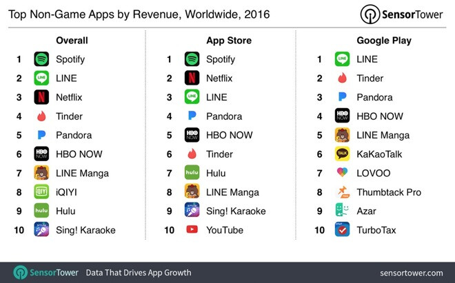 Subscription apps like Netflix or Spotify net billions in App Store and Google Play revenue increase
