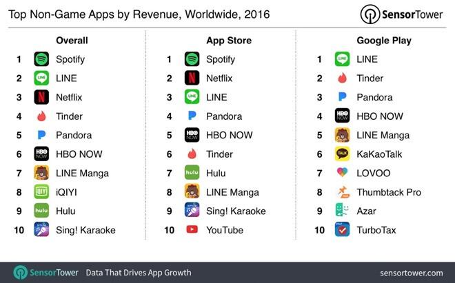 Subscription apps like Netflix or Spotify net billions in App Store