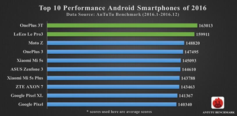 AnTuTu veröffentlicht die Top Ten Scoring Telefone von 2016; Samsung-Modelle erscheinen nicht