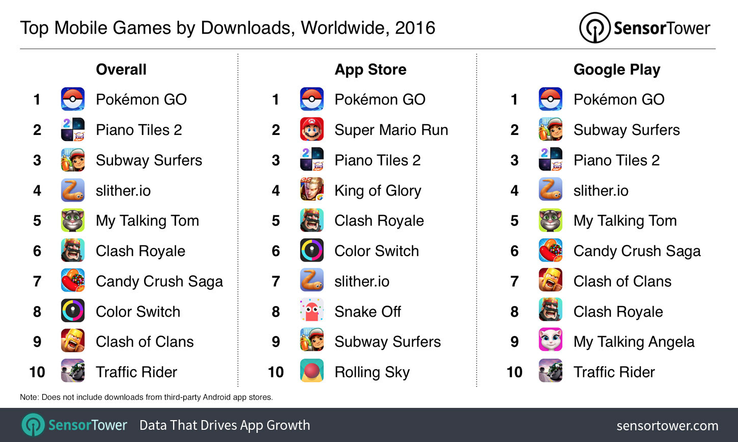 These are the most popular mobile games of 2016