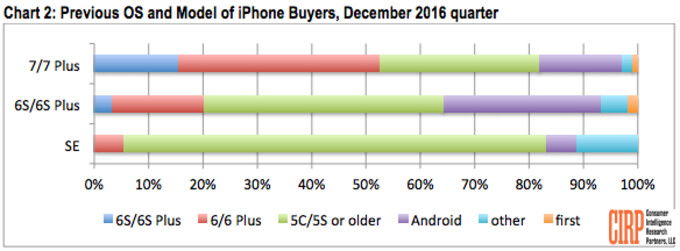 Android users are twice as likely to choose the iPhone 6s over the iPhone 7