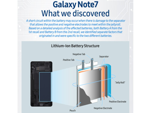 Samsung shares conclusions related to the Galaxy Note 7 battery issues