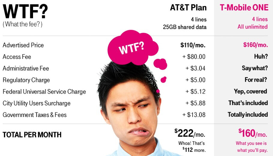 Price as advertised: T-Mobile ONE plans now include all monthly taxes, fees and surcharges