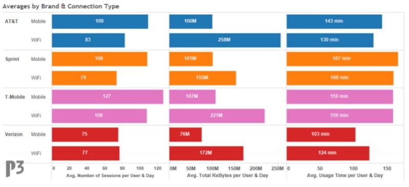 Wie viele Daten sind Verizon, AT & T, T-Mobile und Sprint sub verschwenden mit welchen Apps? Hier ist die Aufschlüsselung
