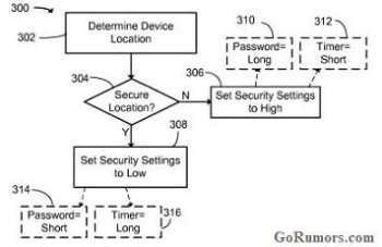 GPS-based security coming to the BlackBerry OS?
