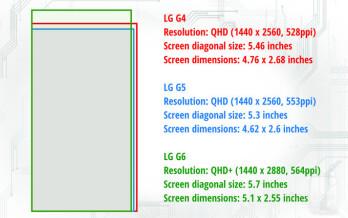 LG G6 vs LG G5 vs LG G4: design, specs, camera, and battery changes