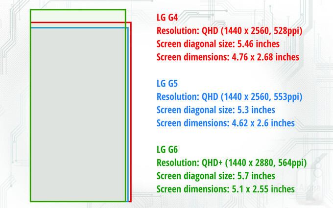 Here's how the LG G6 display will compare to those on the G4 and G5 in terms of resolution, size, and proportions - LG G6 vs LG G5 vs LG G4: the design, specs, camera, and battery changes we're expecting