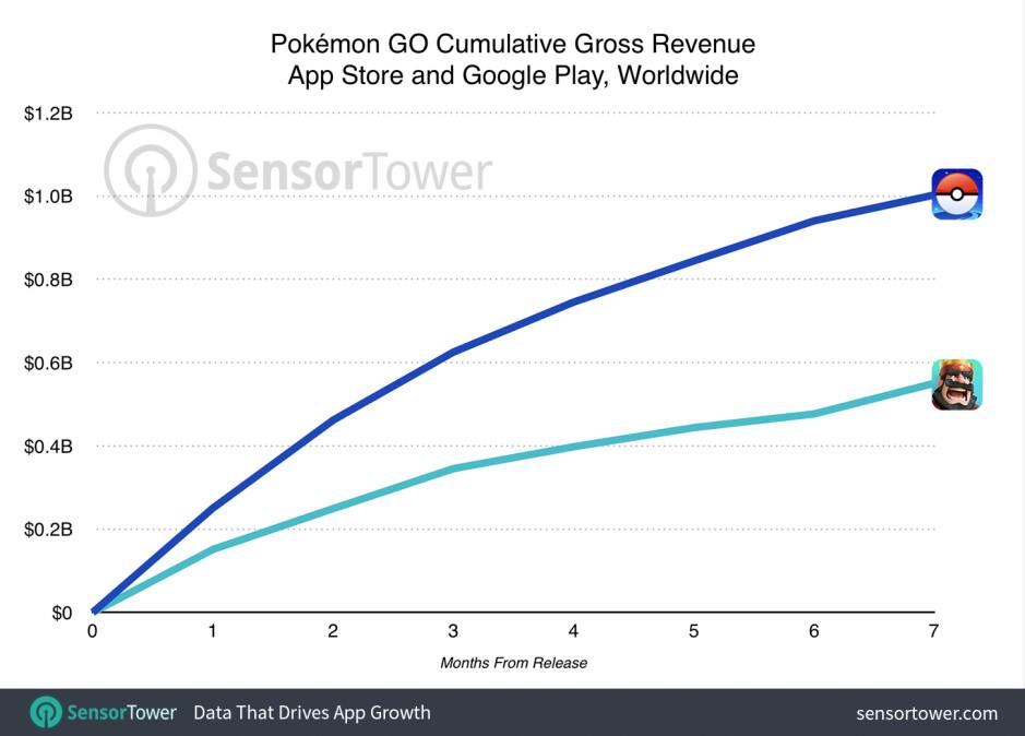 First 7 months of Pokemon GO and Clash Royale - Pokemon GO broke the $1 billion mark