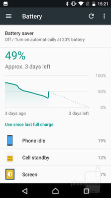 The Battery Saver in Sony's Concept software replaces Stamina Mode - A look at Sony's Concept for Android: features, differences, and advantages