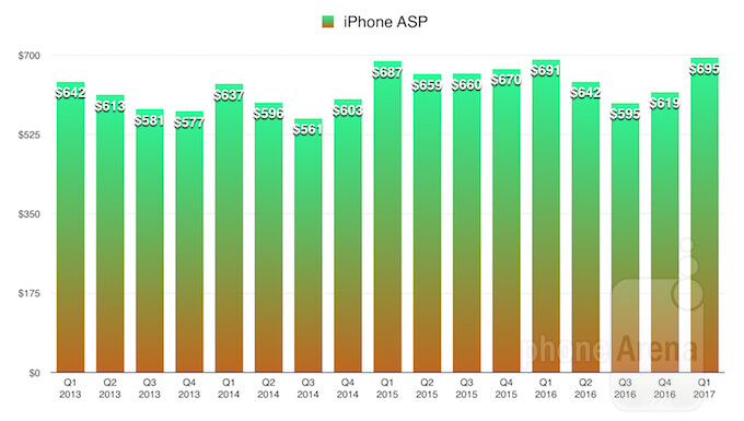 Apple records biggest quarter in the history of the world: here is how it looks in charts