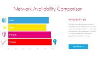 verizon-att-tmobile-sprint-lte-speed-availability-report-opensignal-1