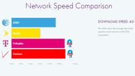 verizon-att-tmobile-sprint-lte-speed-availability-report-opensignal-2