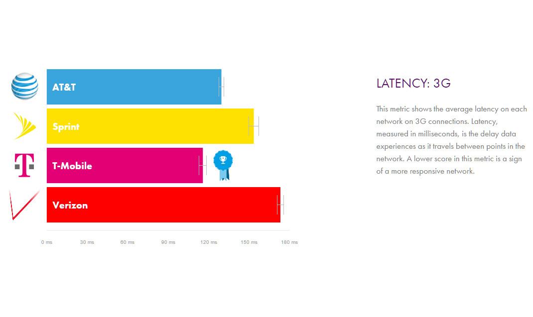 Verizon Vs ATT Vs TMobile Vs Sprint Networks Speed And - T mobile coverage map us