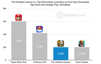 Nintendo's Fire Emblem: Heroes makes almost $3 million on release day