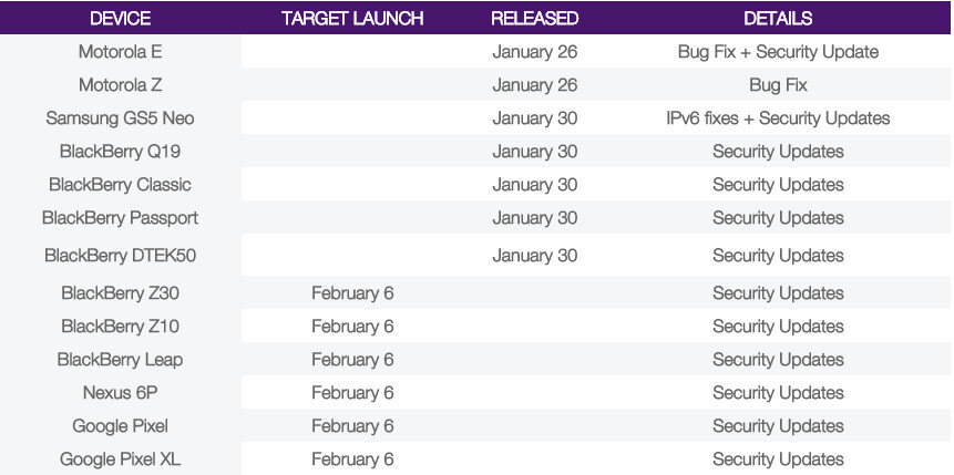 February security patch could be rolled out to Pixel and Nexus devices on February 6