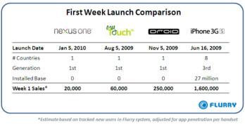 20,000 Nexus One units sold in week one?