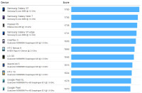 geekbench-android-chart