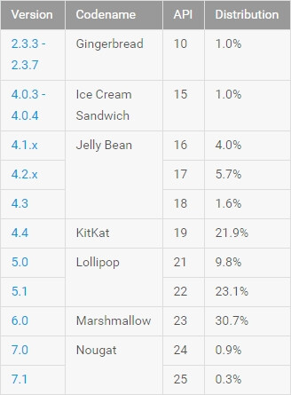 Android Lollipop stands strong, according to Google's Android distribution stats