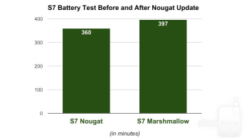 Bad news: 10  worse battery life on Samsung Galaxy S7 and S7 Edge after Android 7.0 Nougat update