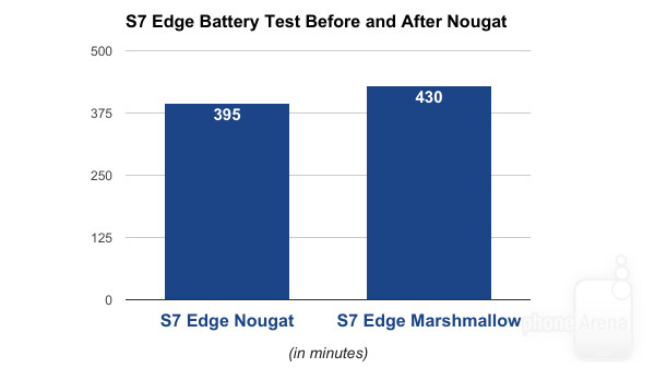 Bad news: 10% worse battery life on Samsung Galaxy S7 and S7 Edge after Android 7.0 Nougat update