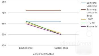 Flagship depreciation: Galaxy S7/edge vs LG G5 vs HTC 10 vs iPhone price drops