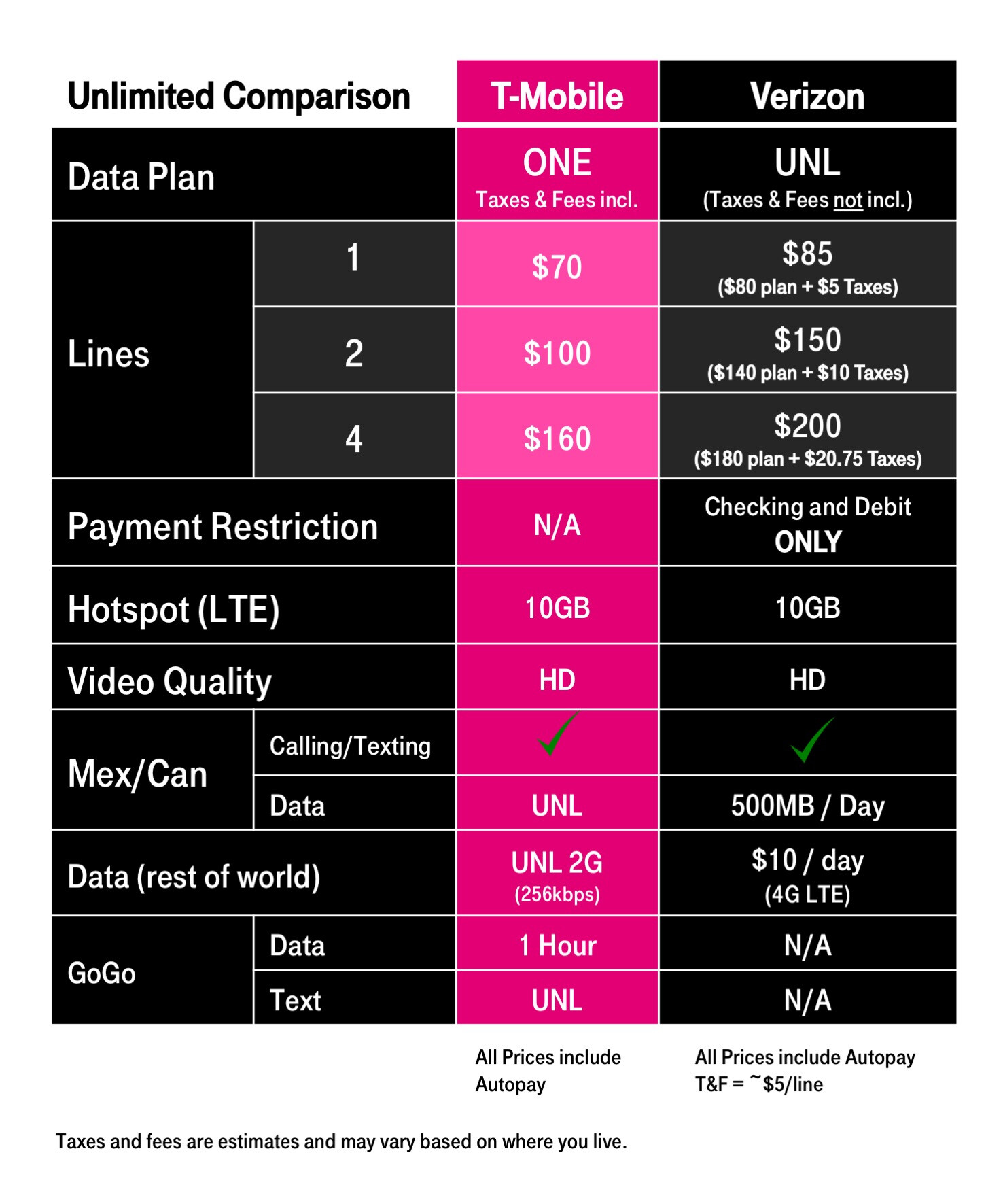 SIM Only Mobile Plans