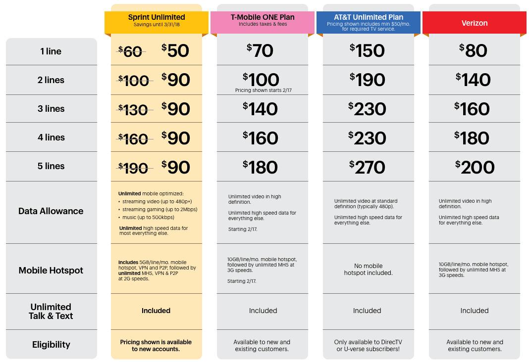 T mobile phone plans deals