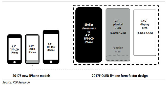 """These iPhone 8 schematics may explain why we have such conflicting 5""""-5.8"""" reports over its screen size - Ming-Chi Kuo: the iPhone 8 price will start at $1000, active display size is 5.15"""""""
