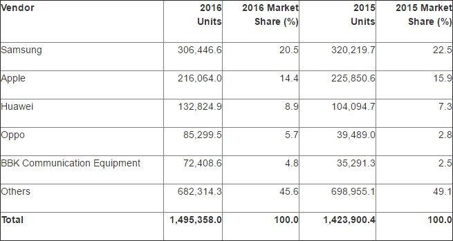 Smartphone sales by vendor, 2016 (Thousands of Units) - Android and iOS hold 99.6% of the global market, according to latest data