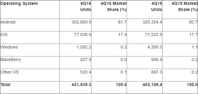 Mobile OS distribution, Q4 2016 (Thousands of Units) - Android and iOS hold 99.6% of the global market, according to latest data