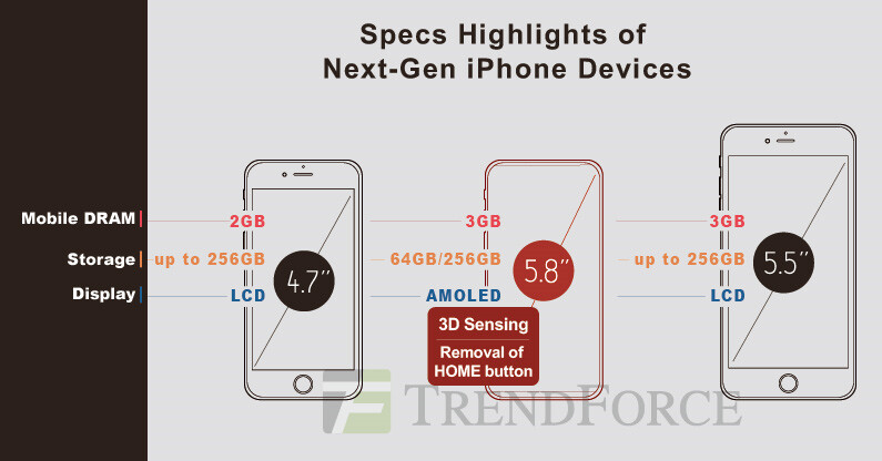"""TrendForce estimates some specs belonging to the 2017 iPhone models - Ming-Chi Kuo sees """"revolutionary"""" front camera for the Apple iPhone 8"""