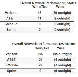 Verizon dominates RootMetrics testing for the second half of 2016