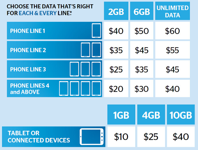 Rates for U.S. Cellular including the new unlimited data plan - US Cellular introduces its own unlimited data plan with no fees or overages