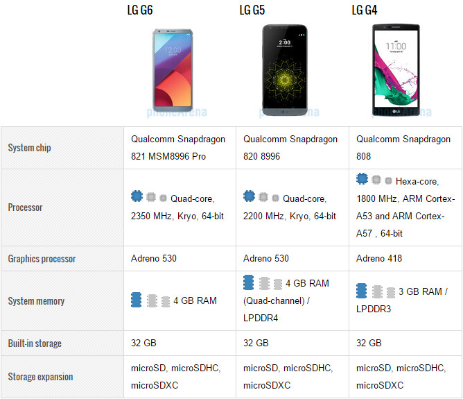 LG G6 vs G5, G4: should I upgrade?