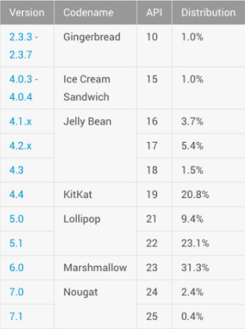 Only 2.8% of Android devices have Nougat installed