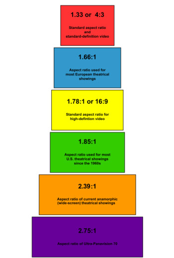 Aspect ratio standards. Image sourced from Wikipedia