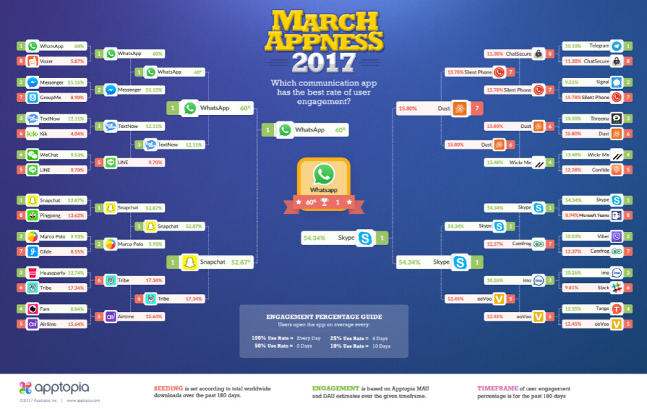 Which messaging app will win the tournament of 32? - Infographic shows who would win March Madness tournament among messaging apps