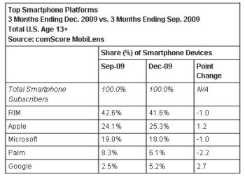 Apple's OS grabs 25  of U.S. smartphone market while Android doubles its slice of the pie