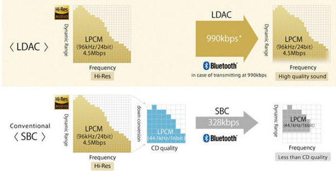 Comparison between LDAC and SBC technology - Google says Sony contributed to major wireless audio quality enhancements in Android O