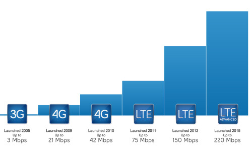 LTE Advanced connectivity