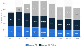 Tablet, laptop and desktop shipments forecast for 2020, from Statista