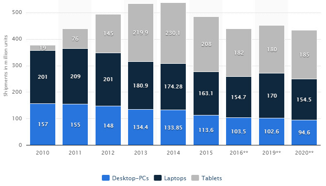 Tablet, laptop and desktop shipments forecast for 2020, from Statista - Is Apple giving up on tablets, or is the new iPad a smart business move at $330?