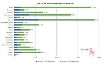 App Store reaches new milestone as 10,000 apps were added since the iPad announcement